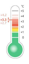 cancunthermometer