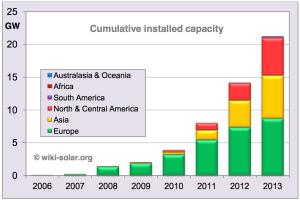 cumulativeinstalledcapacity