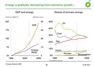 energydecouplingfromgrowth
