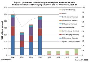 energy_subsidy_figure_1_0