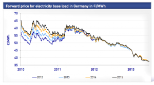 German_Forward_Energy_Prices_580_322