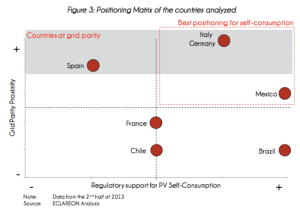 grid-parity-germany-italy-spain