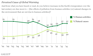 perceived causes of global warming