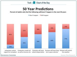 50yearpredictions