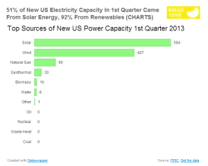 51%ofnewenergycapacity214