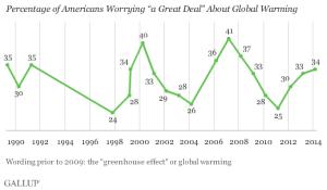 percentageofamericansworryingagreatdealaboutglobalwarming