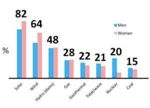 gendergapclimatechange