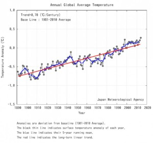 annualglobalaveragetemperature